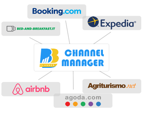 how to use channel manager
